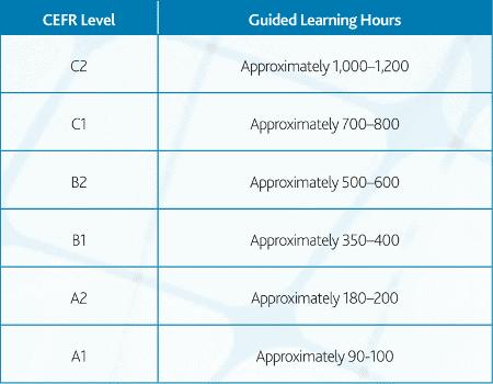 niveau d'anglais et temps