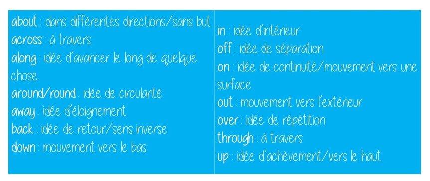 prépositions2