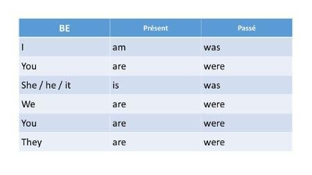 Tableau de conjugaison du verbe être en anglais