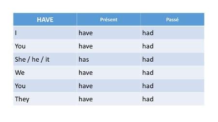 Tableau de conjugaison du verbe avoir en anglais