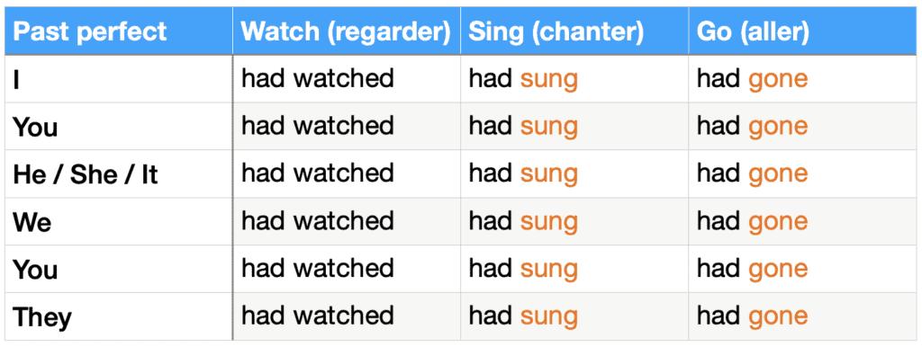 tableau de conjugaison : past perfect des verbes watch, sing et go