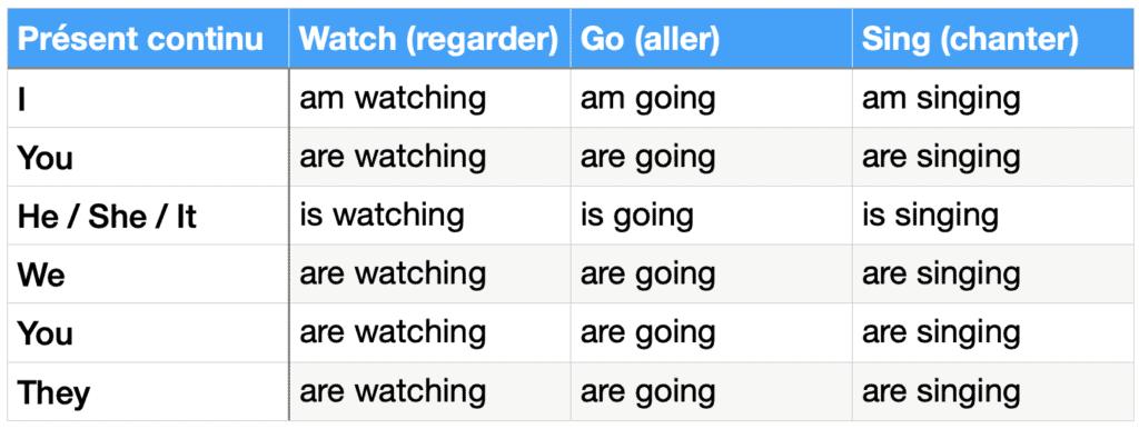 tableau de conjugaison : présent continu (progressif) des verbes watch, go et sing