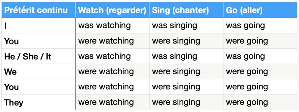 tableau de conjugaison : prétérit continu (progressif) des verbes watch, sing et go