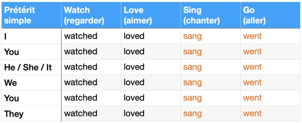 tableau de conjugaison : prétérit simple des verbes watch, love, sing et go