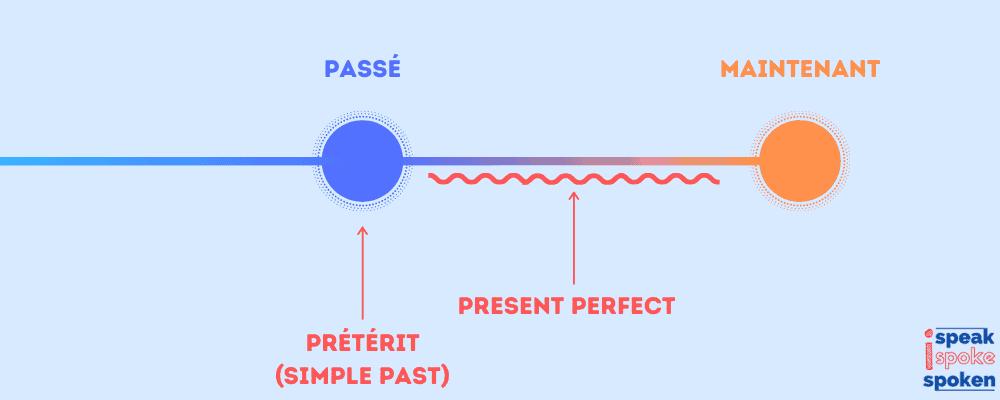 différence prétérit present perfect