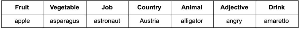mots anglais en a : apple, asparagus, astronaut, Austria, alligator, angry et amaretto