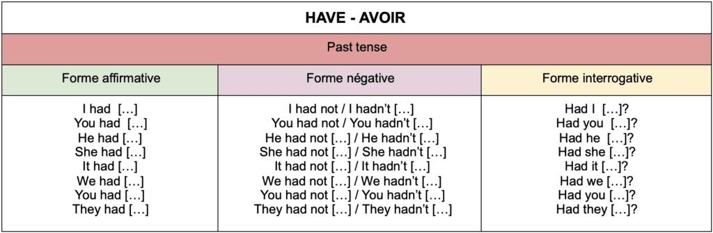 tableau de conjugaison du verbe avoir au passé