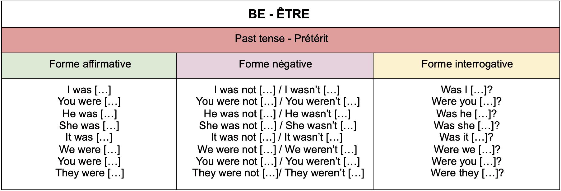 Tableau de conjugaison du verbe être au passé aux formes affirmative, interrogative et négative.
