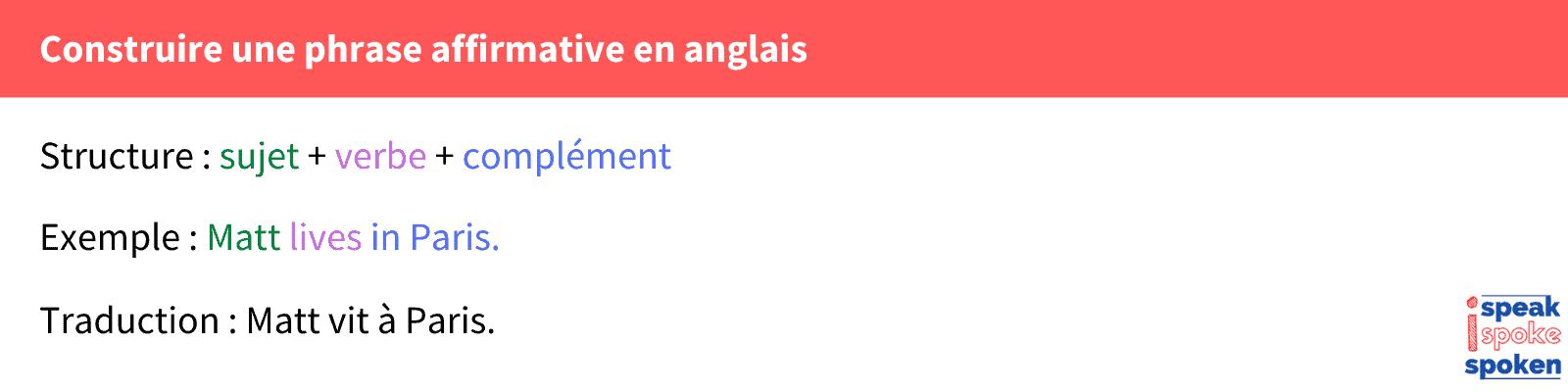 syntaxe phrase affirmative anglais