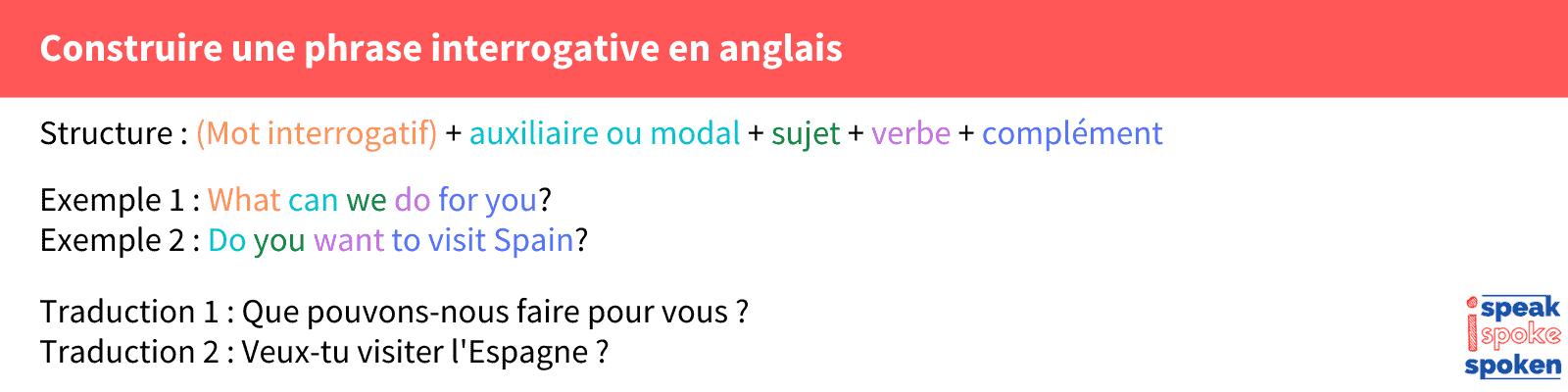 syntaxe phrase interrogative anglais