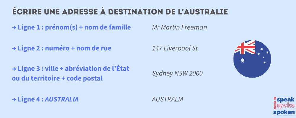 écrire une adresse en anglais à destination de l'australie