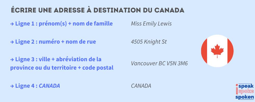 écrire une adresse en anglais à destination du canada