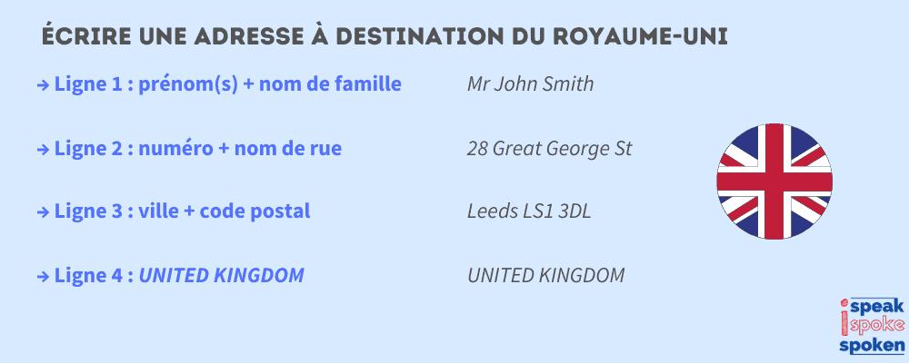 écrire une adresse en anglais à destination du royaume uni