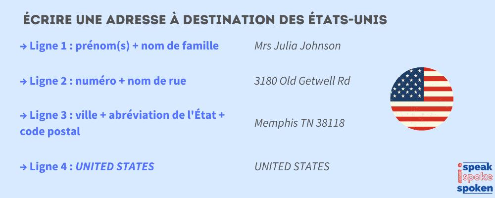 écrire une adresse en anglais à destination des états-unis